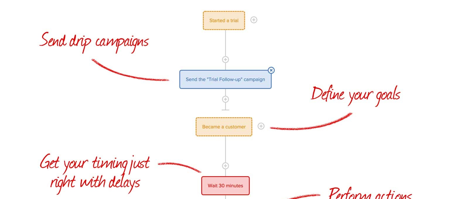 The Drip email marketing funnel I used to grow 7 Day Startup
