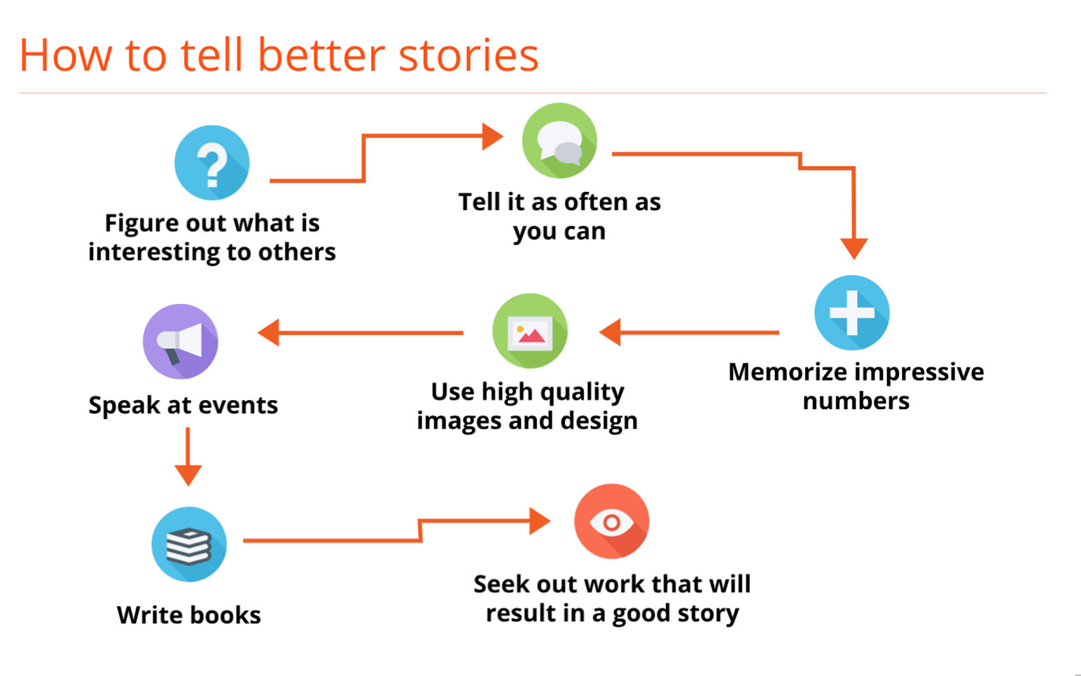 Communication on this topic: How to Tell a Story, how-to-tell-a-story/